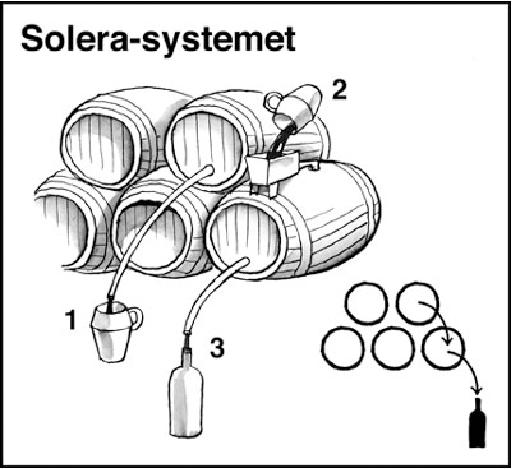 destillation af alkohol